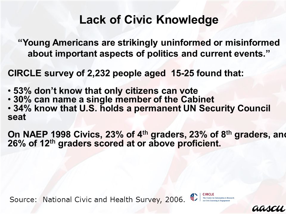 Lack of Civic Knowledge Young Americans are strikingly uninformed or misinformed about important aspects of politics and current events. CIRCLE survey of 2,232 people aged 15-25 found that: 53% don't know that only citizens can vote 30% can name a single member of the Cabinet 34% know that U.S.