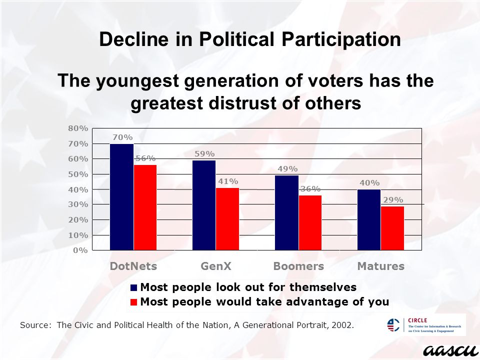 Decline in Political Participation The youngest generation of voters has the greatest distrust of others 70% 59% 49% 40% 56% 41% 36% 29% 0% 10% 20% 30% 40% 50% 60% 70% 80% DotNetsGenXBoomersMatures Most people look out for themselves Most people would take advantage of you Source: The Civic and Political Health of the Nation, A Generational Portrait, 2002.