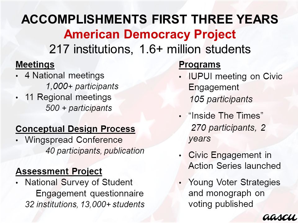 ACCOMPLISHMENTS FIRST THREE YEARS American Democracy Project 217 institutions, 1.6+ million students Meetings 4 National meetings 1,000 + participants