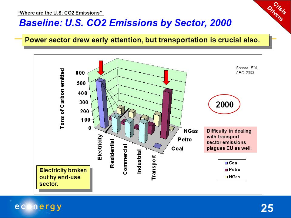 Projected CO2 Emissions, 1990 – 2030 Major Emitters (Top 10) matter most.