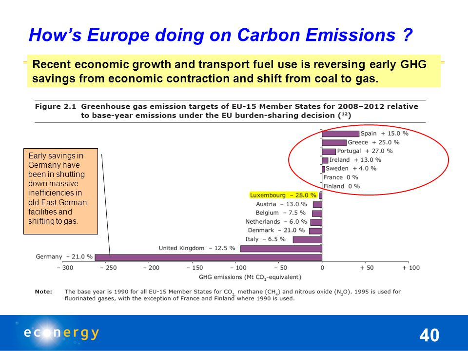 How's Europe doing on Carbon Emissions .