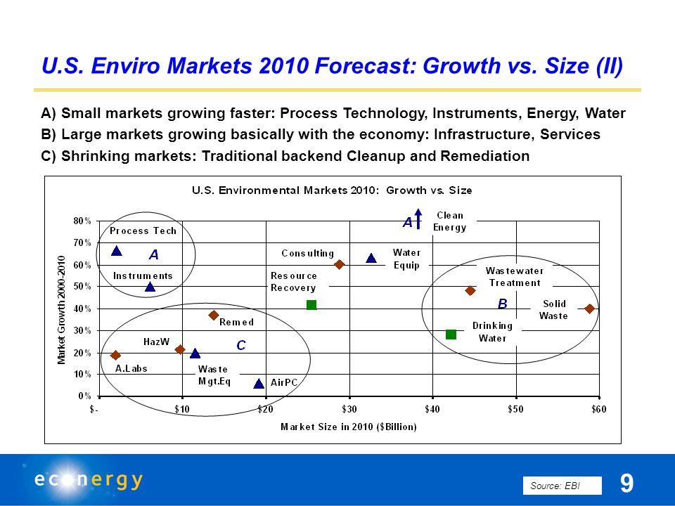 U.S. Enviro Markets 2010 Forecast: Growth vs.