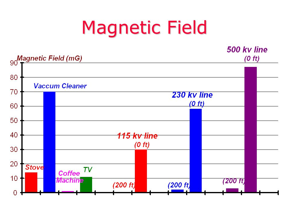 mG Magnetic FieldMagnetic Field decreases in strength with distance.