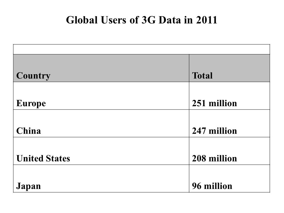Top Markets For 2.5 and 3G Products in 2006 Country2.5G subscribers3G subscribers China48.9 million26.3 million Japan14.4 million21.5 million Germany16.0 million 8.6 million UK14.7 million7.9 million France12.3 million 6.6 million Italy10.5 million 5.7 million US11.1 million 2.8 million Spain 7.6 million 4.1 million Korea 5.3 million Australia 3.9 million 2.1 million