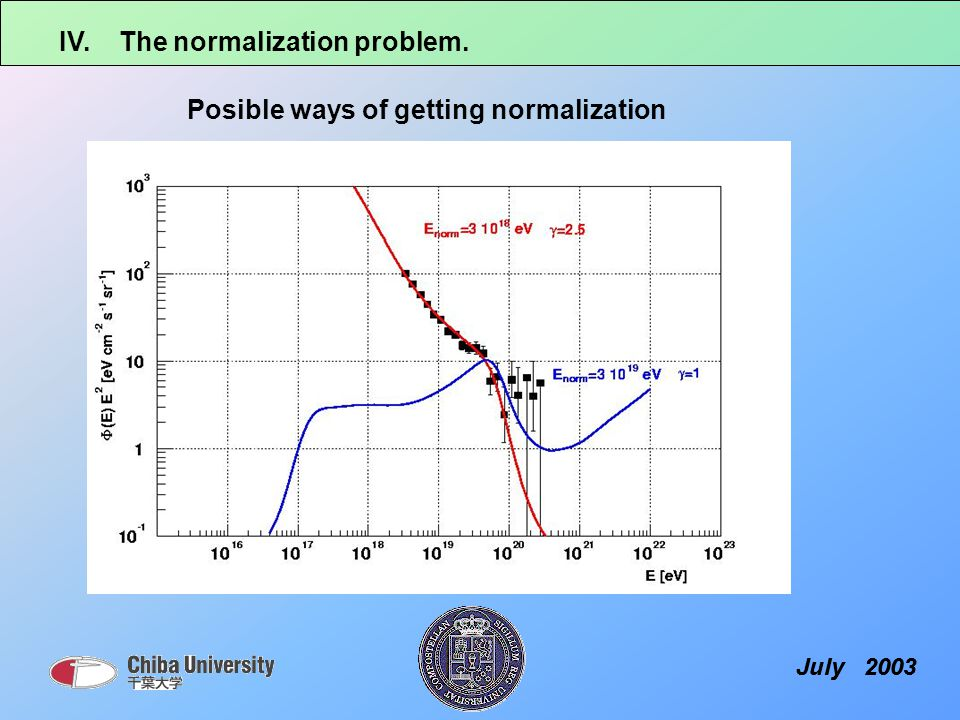 IV. The normalization problem. July 2003 Posible ways of getting normalization