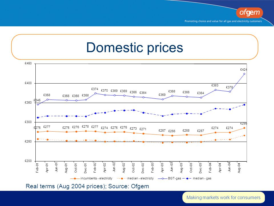 Insert strapline Making markets work for consumers Domestic prices Real terms (Aug 2004 prices); Source: Ofgem
