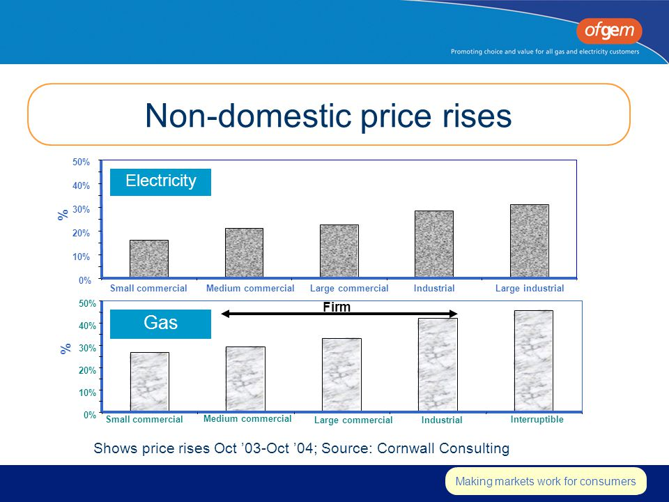 Insert strapline Making markets work for consumers Non-domestic price rises 0% 10% 20% 30% 40% 50% Small commercialMedium commercialLarge commercialIndustrialLarge industrial % 0% 10% 20% 30% 40% 50% Small commercial Medium commercial Large commercialIndustrial Interruptible % Electricity Gas Firm Shows price rises Oct '03-Oct '04; Source: Cornwall Consulting