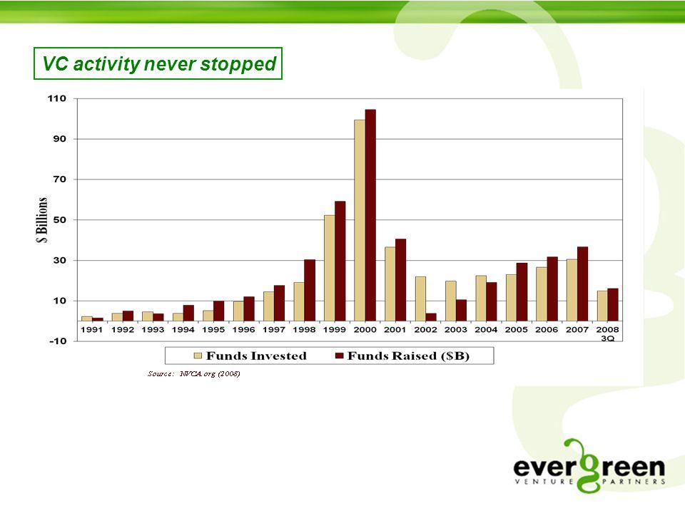 VC activity never stopped