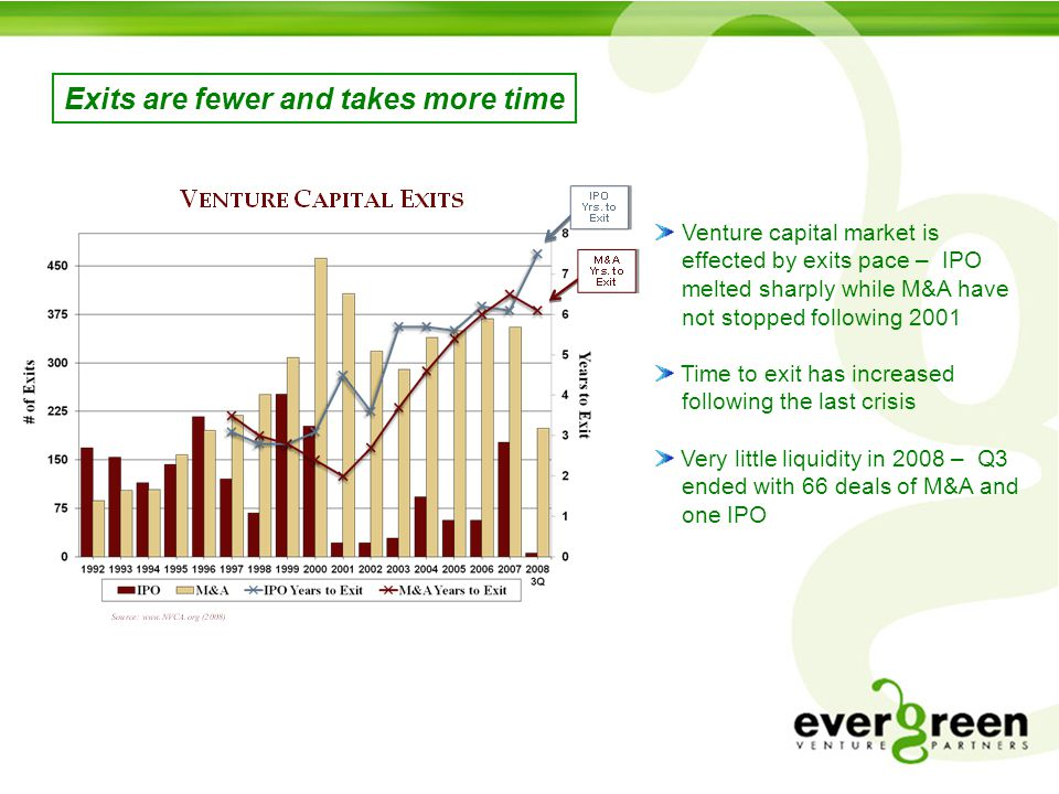 Exits are fewer and takes more time Venture capital market is effected by exits pace – IPO melted sharply while M&A have not stopped following 2001 Time to exit has increased following the last crisis Very little liquidity in 2008 – Q3 ended with 66 deals of M&A and one IPO