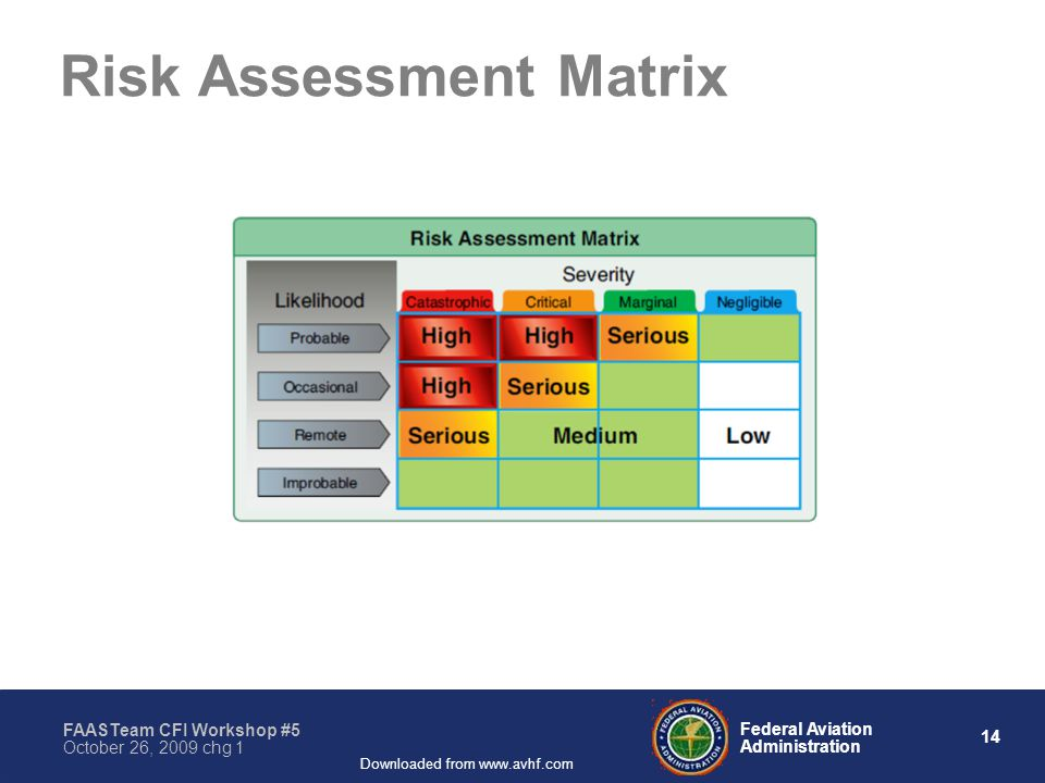 14 Federal Aviation Administration FAASTeam CFI Workshop #5 October 26, 2009 chg 1 Downloaded from www.avhf.com Risk Assessment Matrix