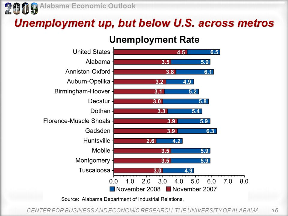 Alabama Economic Outlook Alabama unemployment rate below U.S. Alabama unemployment has remained below the U.S. rate since 2002. November 2008 nonseaso