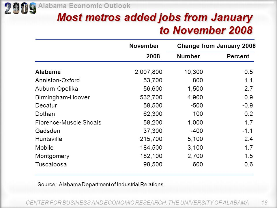 Alabama Economic Outlook Alabama's metro economies fared better than nonmetro counties in 2008 Alabama saw 10,300 new jobs created during the first 11
