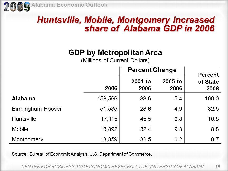 Alabama Economic Outlook Most metros added jobs from January to November 2008 Alabama2,007,80010,3000.5 Anniston-Oxford53,7008001.1 Auburn-Opelika56,6
