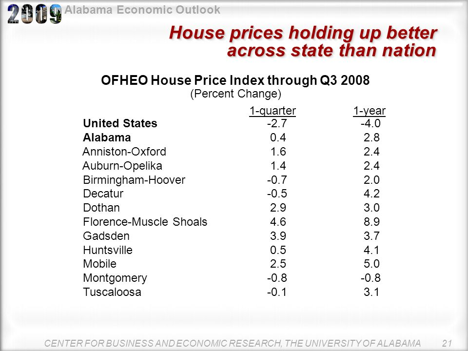 Alabama Economic Outlook CENTER FOR BUSINESS AND ECONOMIC RESEARCH, THE UNIVERSITY OF ALABAMA 20 Source: U.S. Department of Housing and Urban Developm
