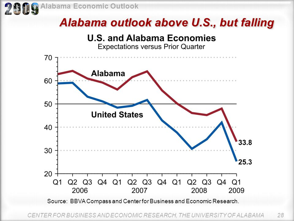 Alabama Economic Outlook Q1 2009 BLCI shows steep drop in confidence The business environment is expected to be much worse in the first quarter. The B