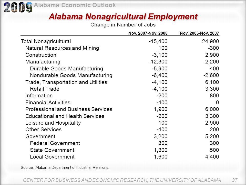 Alabama Economic Outlook The job picture is much worse in 2008 From November 2007 to November 2008, the state lost 15,400 jobs. This compares to a gai