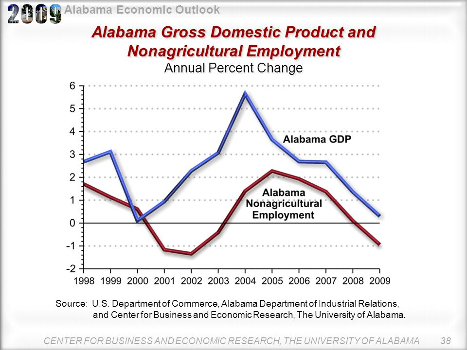Alabama Economic Outlook Alabama Nonagricultural Employment Alabama Nonagricultural Employment Change in Number of Jobs CENTER FOR BUSINESS AND ECONOM