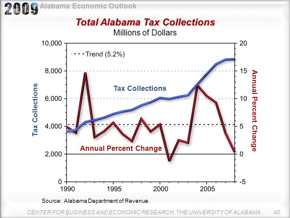Alabama Economic Outlook Alabama Revenue Forecasts Alabama Revenue Forecasts Millions of Current Dollars CENTER FOR BUSINESS AND ECONOMIC RESEARCH, TH