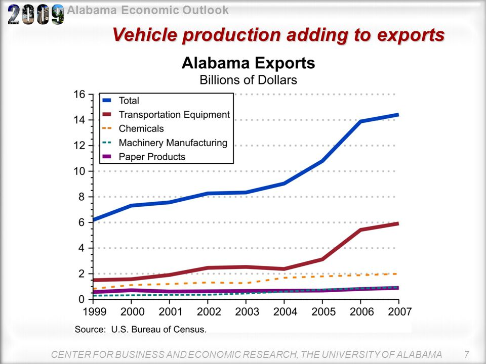 Alabama Economic Outlook Automotive production scaled back in 2008 From zero to three-quarters of a million in 10 years 1998: 68,724 vehicles 2007: 73