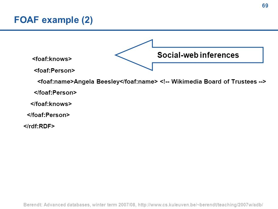 69 Berendt: Advanced databases, winter term 2007/08, http://www.cs.kuleuven.be/~berendt/teaching/2007w/adb/ 69 FOAF example (2) Angela Beesley Social-web inferences