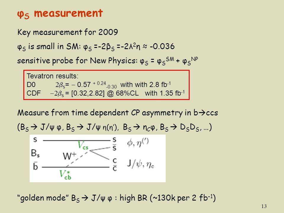 13 Key measurement for 2009 φ S is small in SM: φ S =-2β S =-2λ 2 η ≈ -0.036 sensitive probe for New Physics: φ S = φ S SM + φ S NP Measure from time