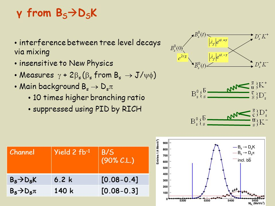 17 interference between tree level decays via mixing insensitive to New Physics Measures  + 2  s (  s from B s  J/  ) Main background B s  D s