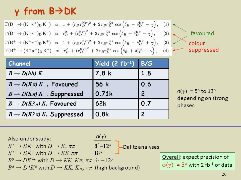 20 favoured colour suppressed ChannelYield (2 fb -1 )B/S B → D(hh) K 7.8 k1.8 B → D(K  ) K, Favoured56 k0.6 B → D(K  ) K, Suppressed0.71k2 B → D(K3