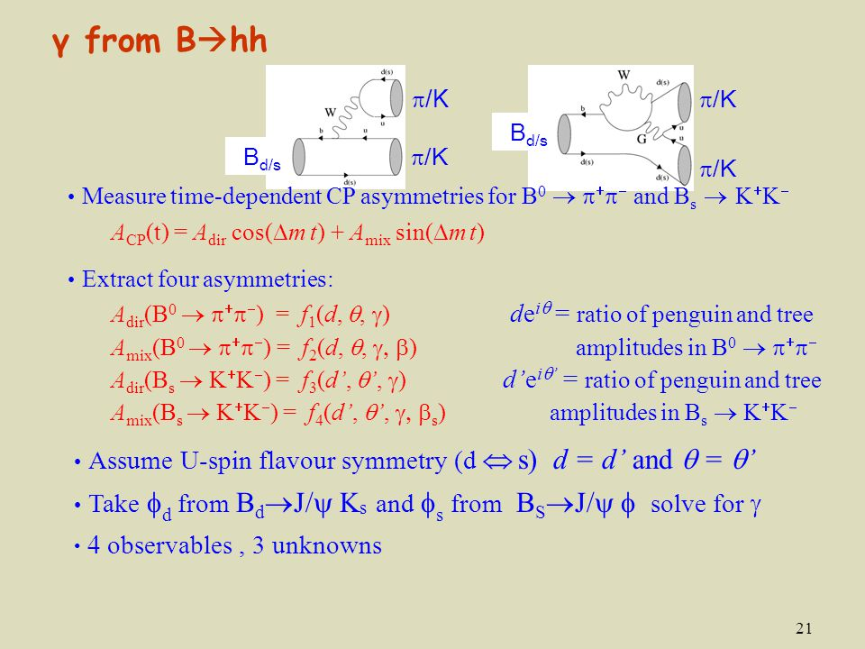 21 B d/s  /K B d/s Assume U-spin flavour symmetry (d  s) d = d' and  =  ' Take  d  from B d  J/  K s and  s from B S  J/   solve for  