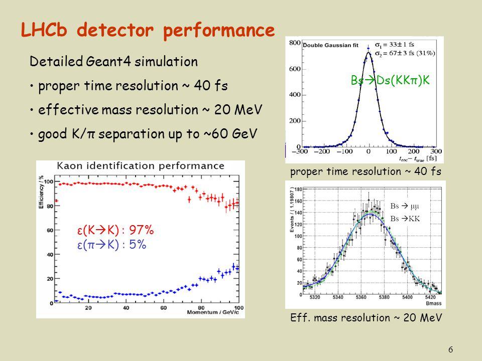 6 ε(K  K) : 97% ε(π  K) : 5% LHCb detector performance Detailed Geant4 simulation proper time resolution ~ 40 fs effective mass resolution ~ 20 MeV