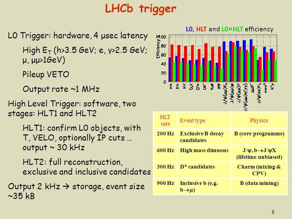 8 LHCb trigger L0, HLT and L0×HLT efficiency HLT rate Event typePhysics 200 HzExclusive B decay candidates B (core programme) 600 HzHigh mass dimuons