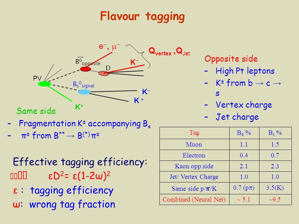 K+K+ Q vertex,Q Jet PV e -   - B s 0 signal D K  KK K-K- B 0 opposite Opposite side –High Pt leptons –K ± from b → c → s –Vertex charge –Jet ch