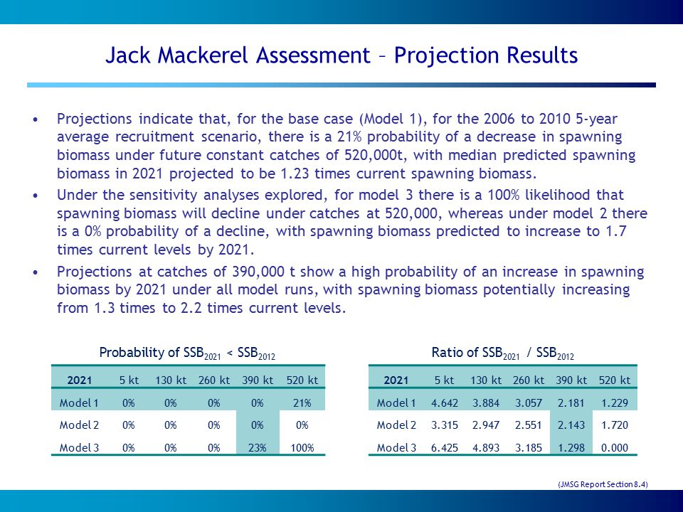 Jack Mackerel Assessment – Projection Results Projections indicate that, for the base case (Model 1), for the 2006 to 2010 5-year average recruitment scenario, there is a 21% probability of a decrease in spawning biomass under future constant catches of 520,000t, with median predicted spawning biomass in 2021 projected to be 1.23 times current spawning biomass.