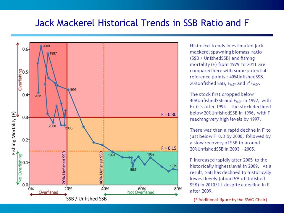 Jack Mackerel Historical Trends in SSB Ratio and F Historical trends in estimated jack mackerel spawning biomass ratio (SSB / UnfshedSSB) and fishing mortality (F) from 1979 to 2011 are compared here with some potential reference points : 40%UnfishedSSB, 20%Unfished SSB, F MSY and 2*F MSY.