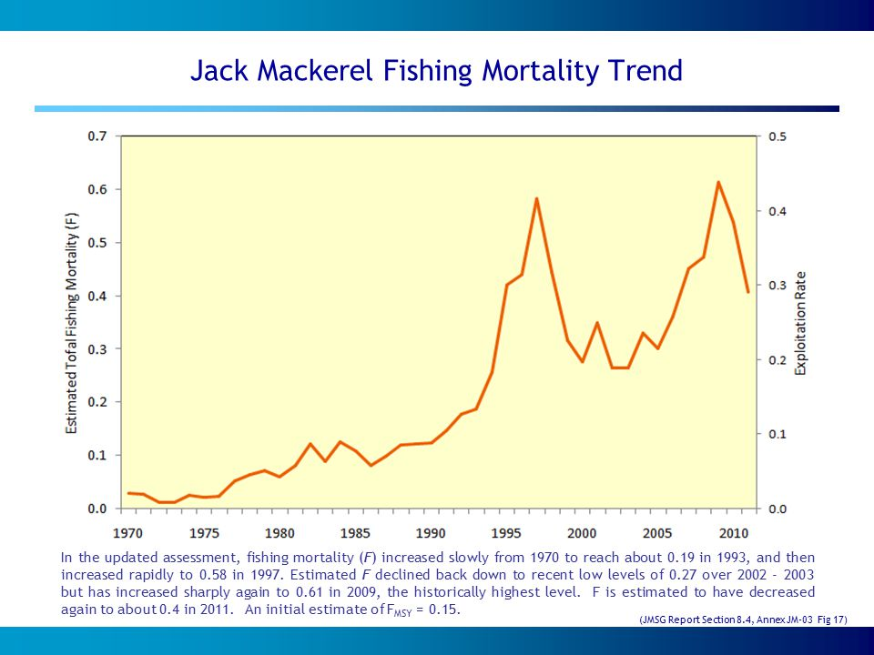 Jack Mackerel Fishing Mortality Trend In the updated assessment, fishing mortality (F) increased slowly from 1970 to reach about 0.19 in 1993, and then increased rapidly to 0.58 in 1997.