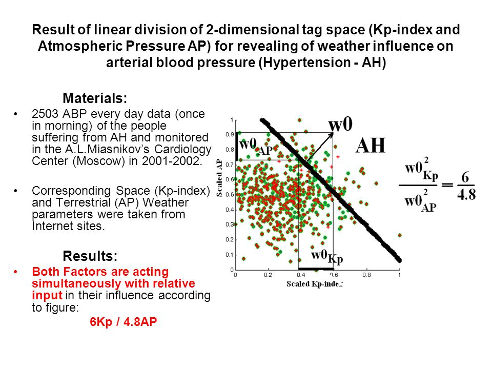 Result of linear division of 2-dimensional tag space (Kp-index and Atmospheric Pressure AP) for revealing of weather influence on arterial blood pressure (Hypertension - AH) Materials: 2503 ABP every day data (once in morning) of the people suffering from AH and monitored in the A.L.Miasnikov's Cardiology Center (Moscow) in 2001-2002.