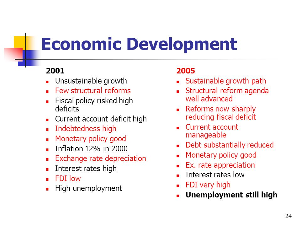 24 Economic Development 2001 Unsustainable growth Few structural reforms Fiscal policy risked high deficits Current account deficit high Indebtedness high Monetary policy good Inflation 12% in 2000 Exchange rate depreciation Interest rates high FDI low High unemployment 2005 Sustainable growth path Structural reform agenda well advanced Reforms now sharply reducing fiscal deficit Current account manageable Debt substantially reduced Monetary policy good Ex.