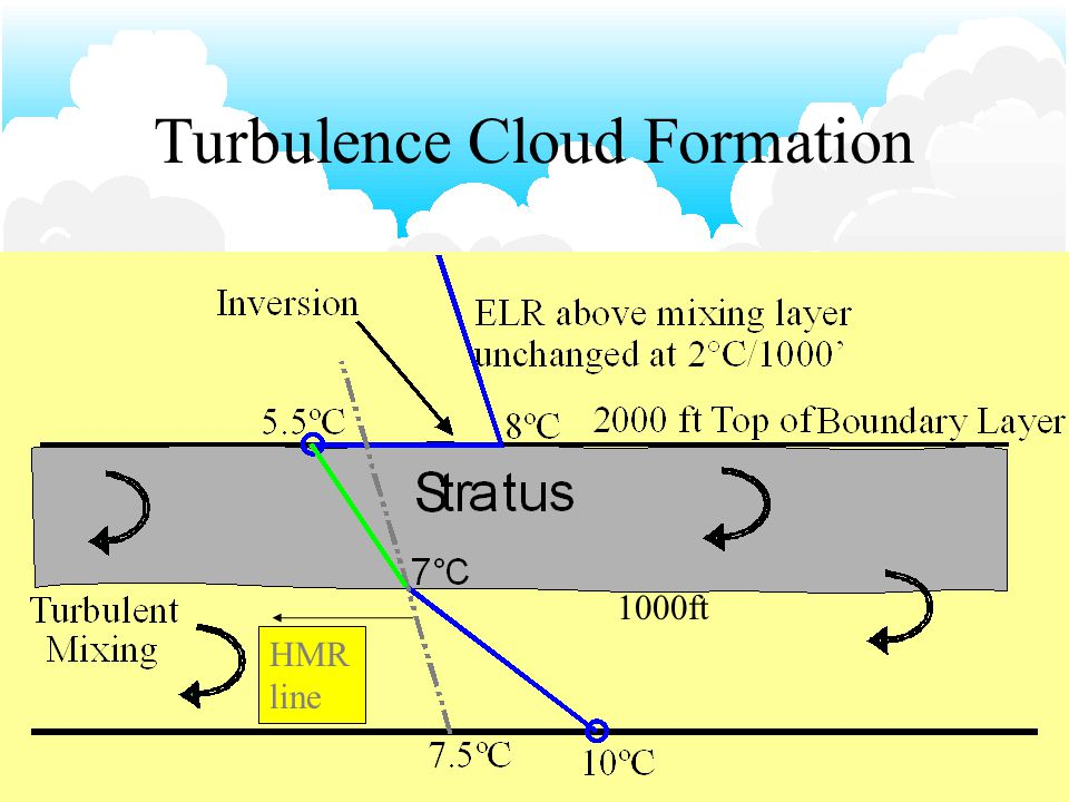 16 Turbulence Cloud Formed by turbulent mixing in the boundary layer ELR Descending air warming at DALR Rising air cooling at DALR 10ºC 8ºC 14ºC 4ºC6ºC 12ºC Turbulent Mixing 2000 ft Top of Boundary Layer New ELR 3 ºC/1000' Old ELR Inversion