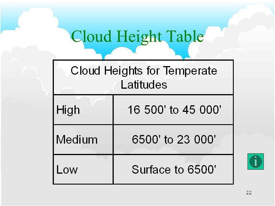 21 Cloud Chart CB/TS Mod/SevTurb. Mod/Sev Icing. Lt/Mod Turb.