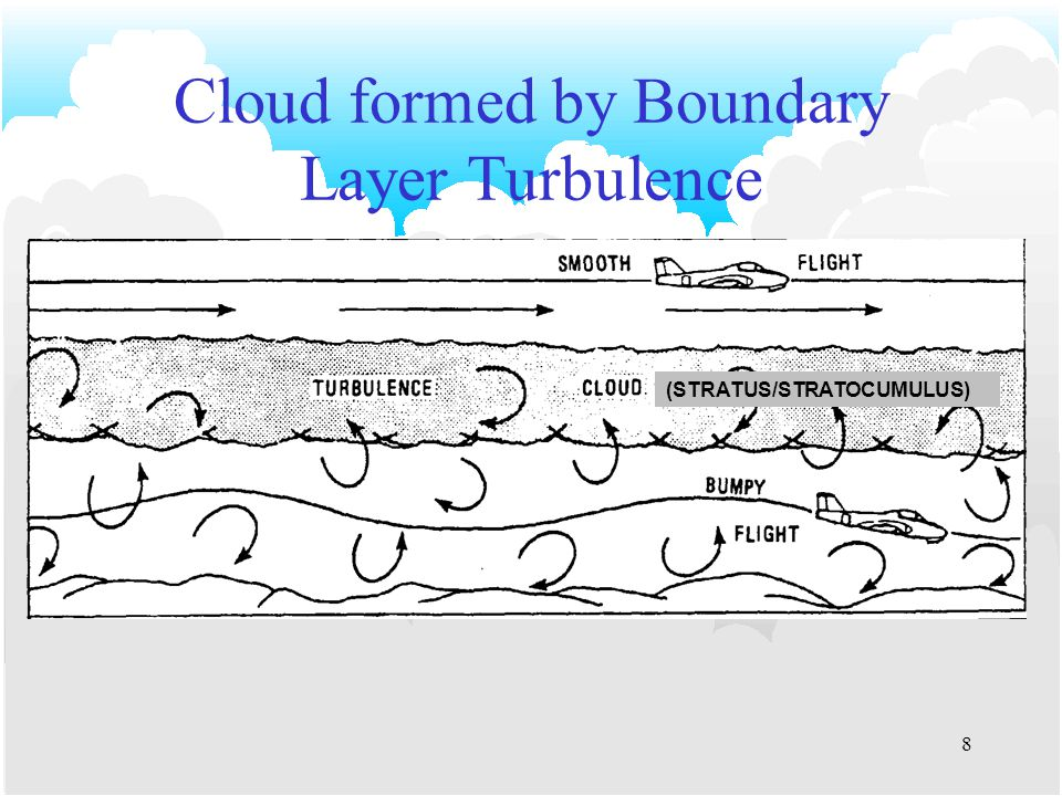 7 Methods of Cloud Formation Convection Convergence Orographic Lifting Frontal Lifting Boundary Layer Turbulence