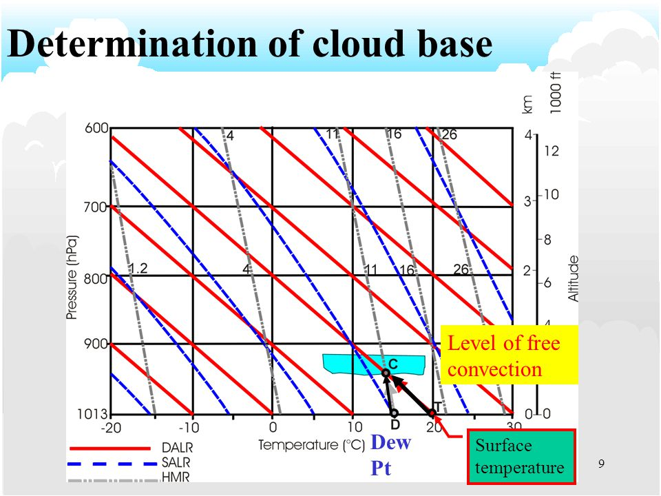 8 Cloud formed by Boundary Layer Turbulence (STRATUS/STRATOCUMULUS)