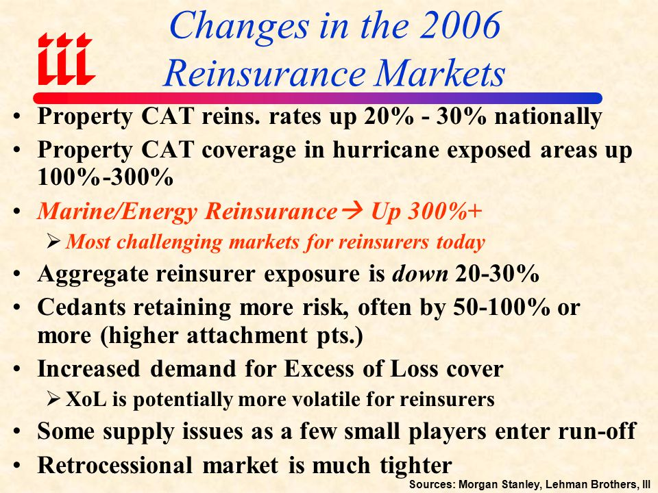 Sources: Swiss Re, Cat Market Research; Insurance Information Institute estimate for 2006.