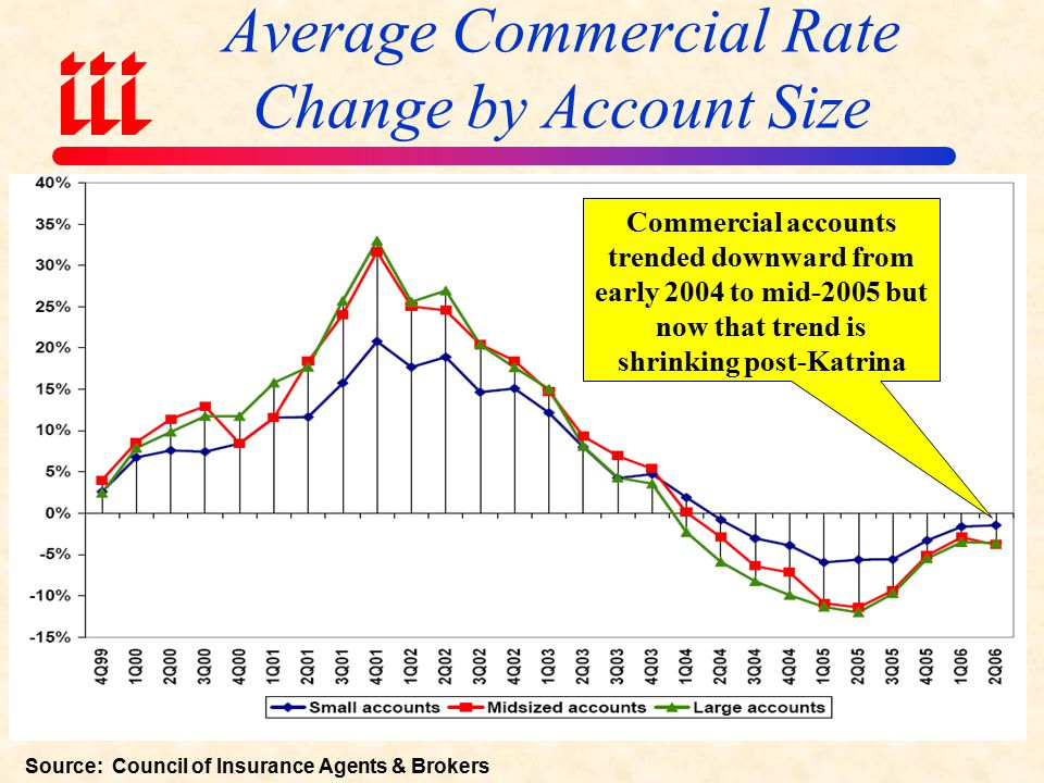 Average Commercial Rate Change, All Lines, (1Q:2004 – 2Q:2006) Source: Council of Insurance Agents & Brokers; Insurance Information Institute Magnitude of rate decreases has diminished greatly since mid-2005
