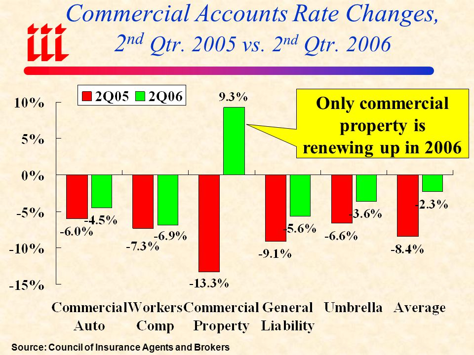 Percent of Commercial Accounts Renewing w/Positive Rate Changes, 2 nd Qtr.