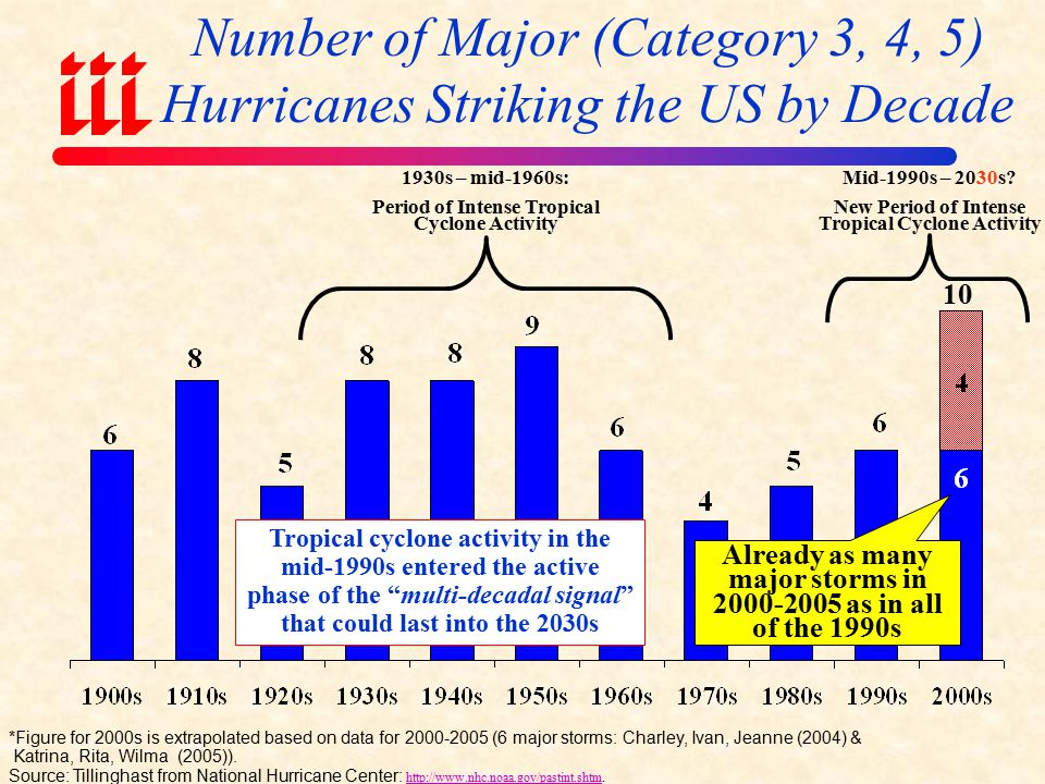 U.S. Insured Catastrophe Losses ($ Billions)* *Excludes $4B-$6b offshore energy losses from Hurricanes Katrina & Rita. ** As of June 30, 2006. Note: 2