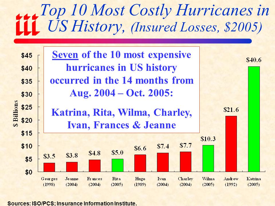 Number of Major (Category 3, 4, 5) Hurricanes Striking the US by Decade *Figure for 2000s is extrapolated based on data for 2000-2005 (6 major storms: Charley, Ivan, Jeanne (2004) & Katrina, Rita, Wilma (2005)).