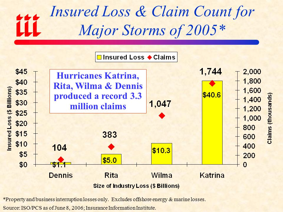 Top 10 Most Costly Hurricanes in US History, (Insured Losses, $2005) Sources: ISO/PCS; Insurance Information Institute.