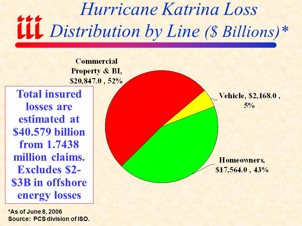Hurricane Katrina Insured Loss Distribution by State ($ Millions)* *As of June 8, 2006 Source: PCS division of ISO.