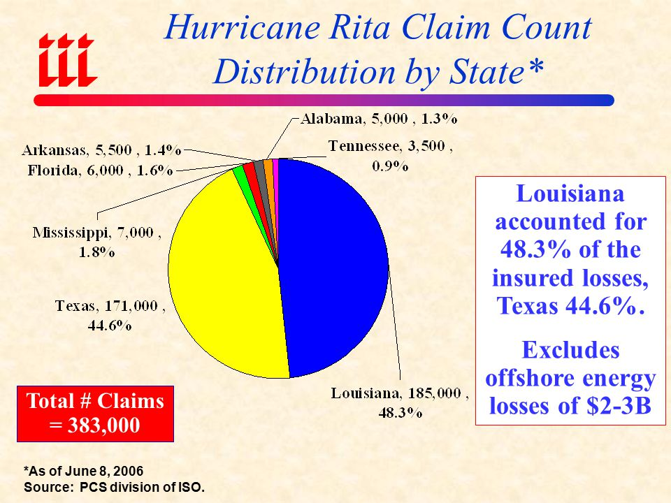 Hurricane Katrina Loss Distribution by Line ($ Billions)* Total insured losses are estimated at $40.579 billion from 1.7438 million claims.