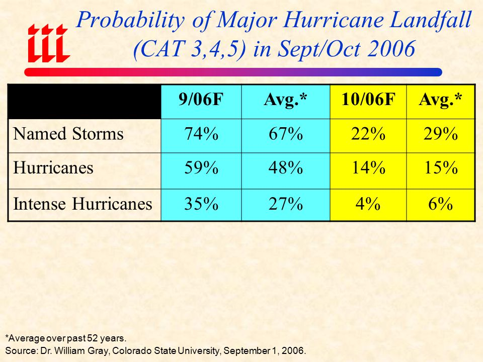 Outlook for 2006 Hurricane Season Average*20052006F Named Storms9.62813 Named Storm Days49.1115.550 Hurricanes5.9145 Hurricane Days24.547.513 Intense Hurricanes2.372 Intense Hurricane Days1374 Net Tropical Cyclone Activity100%275%90% *Average over the period 1950-2000.