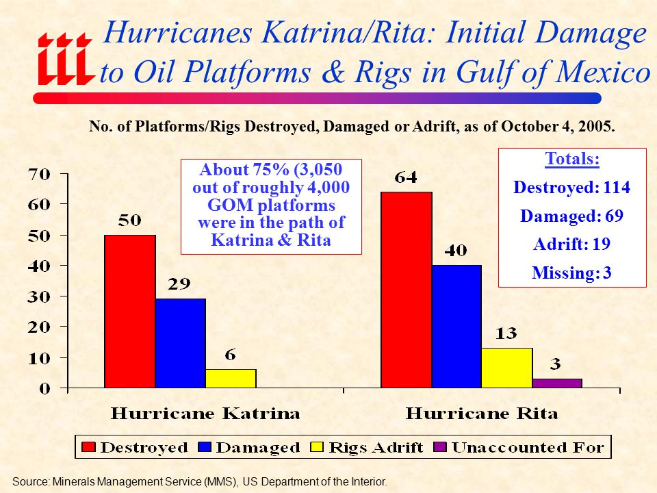 Hurricane Rita's Path Was at Least as Devastating for Energy Concerns Source: Energy Information Administration; iMapData Inc.